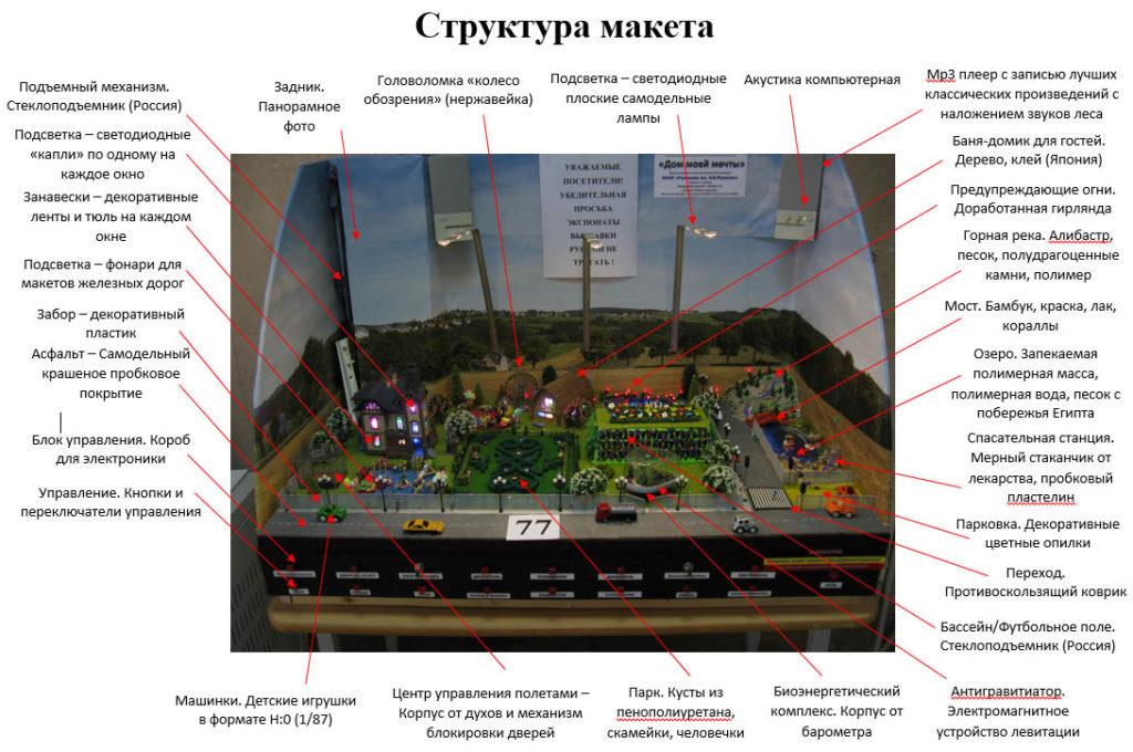 Структура макета