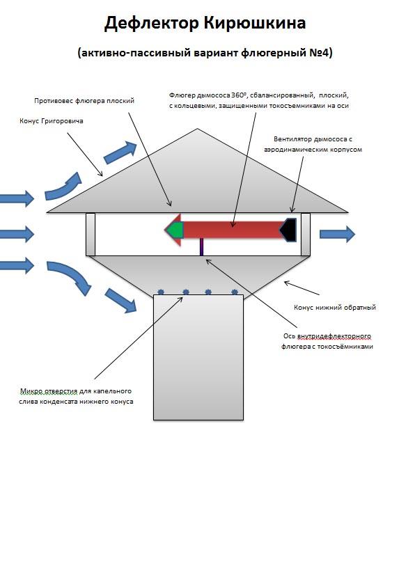 дефлектор-кирюшкина-4