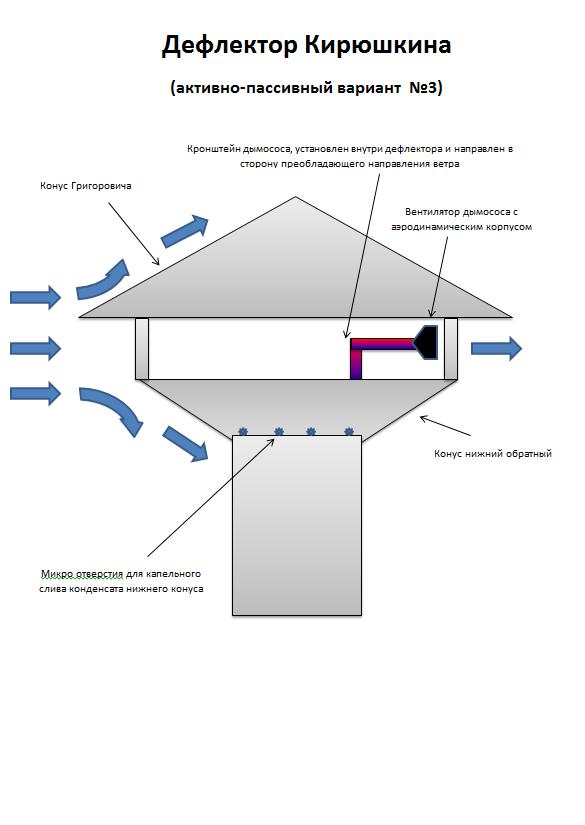 дефлектор-кирюшкина-web3